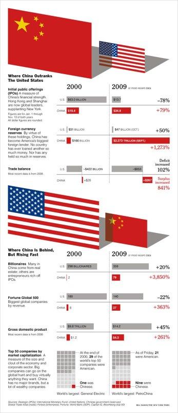 La-economía-china-contra-la-estadounidense.-Fuente-NY-Times