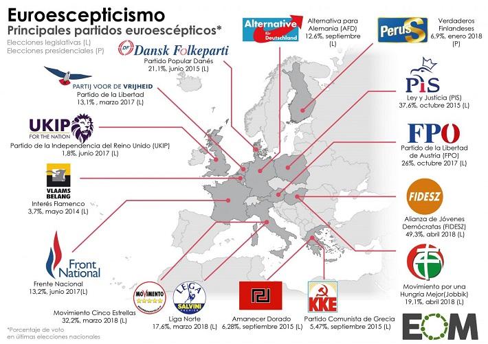 europa-unión-europea-política-elecciones-partidos-euroescépticos-1310x926