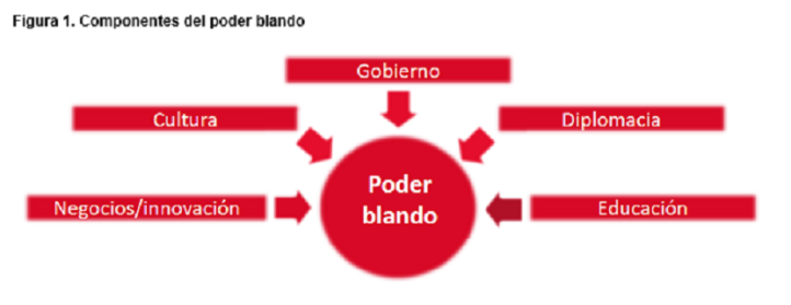 01_componentes_poder_blando