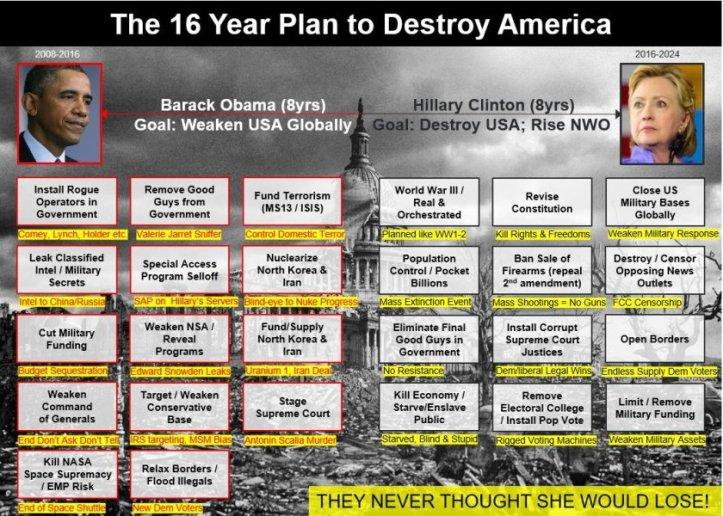 16year-plan-by-obama-hillary-to-destroy-america-fundamental-transformation