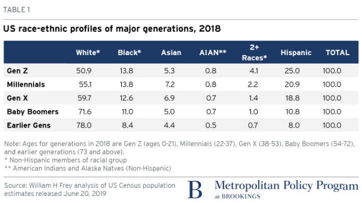 2019.06.24_metro_frey_census-data_table1datacorrection_FINAL-edited