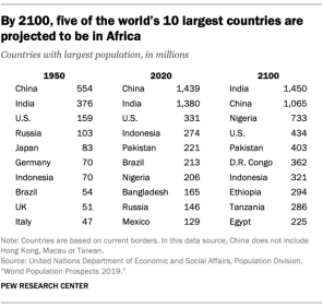 FT_19.06.17_WorldPopulation_By-2100-five-of-10-largest-countries-projected-to-be-in-Africa