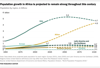 FT_19.06.17_WorldPopulation_Populiation-growth-Africa-projected-remain-strong